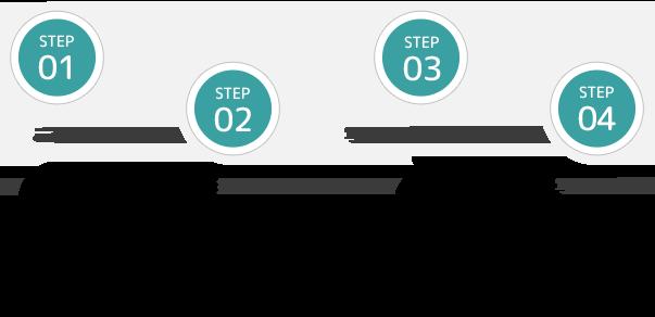 STEP01 ご予約→STEP02 撮影→STEP03 写真選び・お支払い→STEP04 写真お渡し
